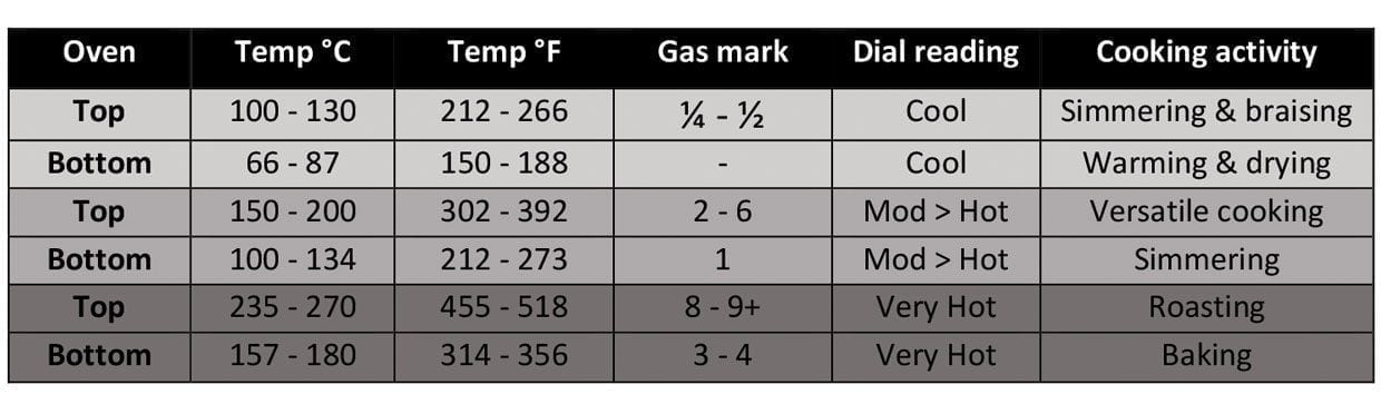 oven and hob temperature guide