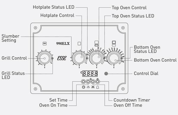 ESSE 990 ELX Control panel diagram